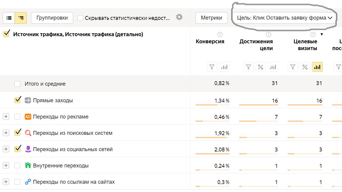 Как посмотреть самые важные отчеты в Яндекс Метрике